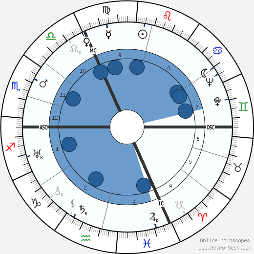 Claude Dauphin horoscope, astrology, sign, zodiac, date of birth, instagram