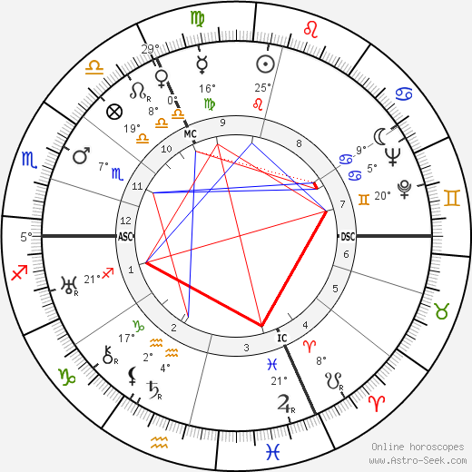 Claude Dauphin birth chart, biography, wikipedia 2020, 2021