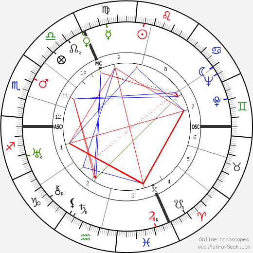 Claude Dauphin birth chart, Claude Dauphin astro natal horoscope, astrology