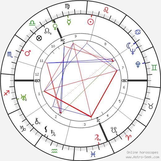 Claude Dauphin astro natal birth chart, Claude Dauphin horoscope, astrology