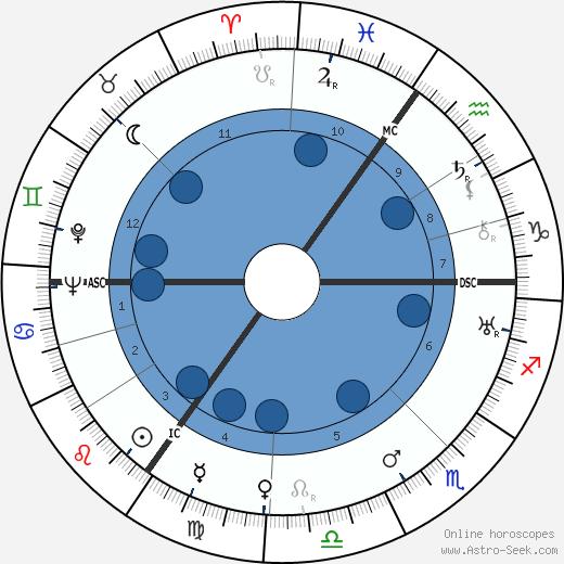 Cornelis Gorter wikipedia, horoscope, astrology, instagram