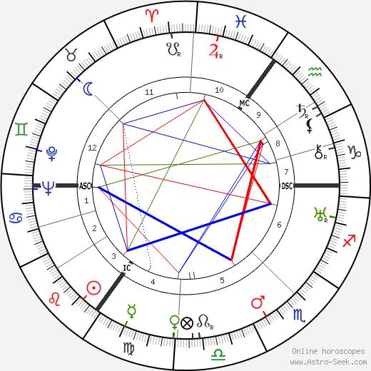 Cornelis Gorter tema natale, oroscopo, Cornelis Gorter oroscopi gratuiti, astrologia