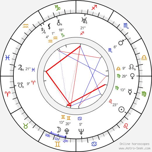 Derwin Abrahams birth chart, biography, wikipedia 2019, 2020