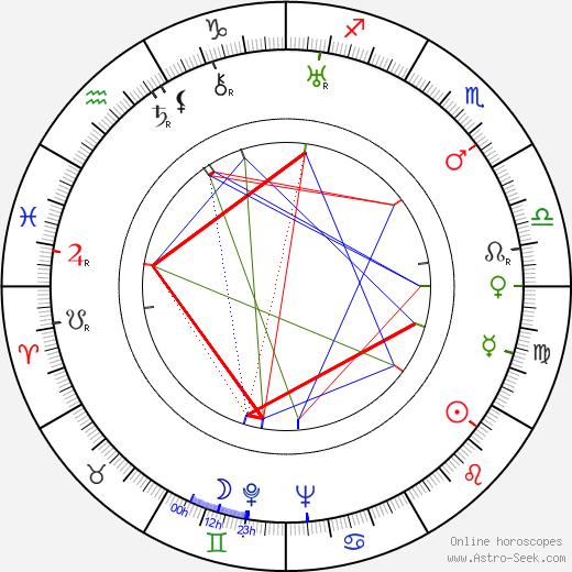 Derwin Abrahams день рождения гороскоп, Derwin Abrahams Натальная карта онлайн
