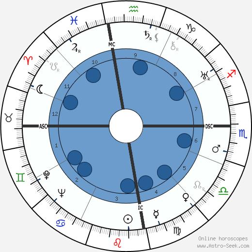 Eduardo Mallea wikipedia, horoscope, astrology, instagram