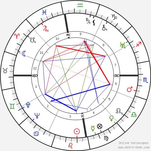 Eduardo Mallea день рождения гороскоп, Eduardo Mallea Натальная карта онлайн