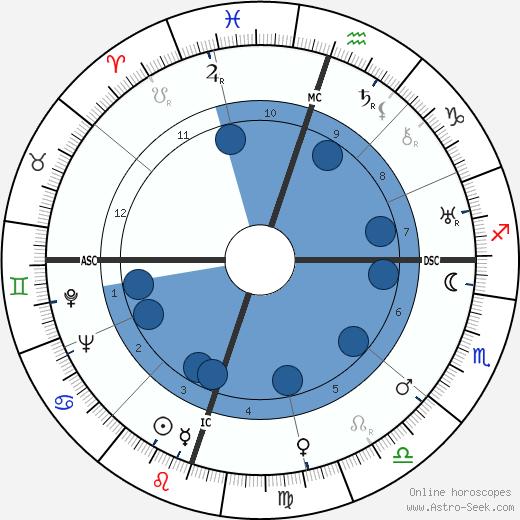 Ellen Yoakum wikipedia, horoscope, astrology, instagram