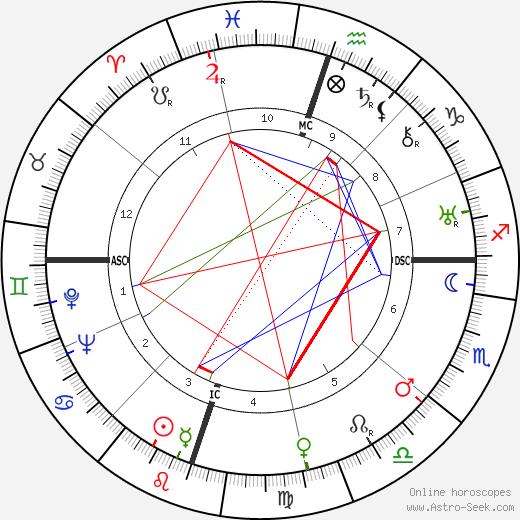 Ellen Yoakum astro natal birth chart, Ellen Yoakum horoscope, astrology