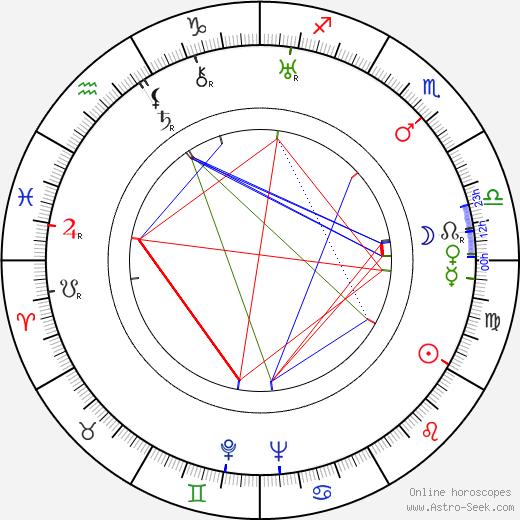 Gerda Maurus astro natal birth chart, Gerda Maurus horoscope, astrology
