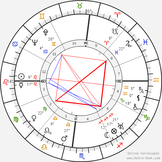 Habib Bourguiba birth chart, biography, wikipedia 2018, 2019