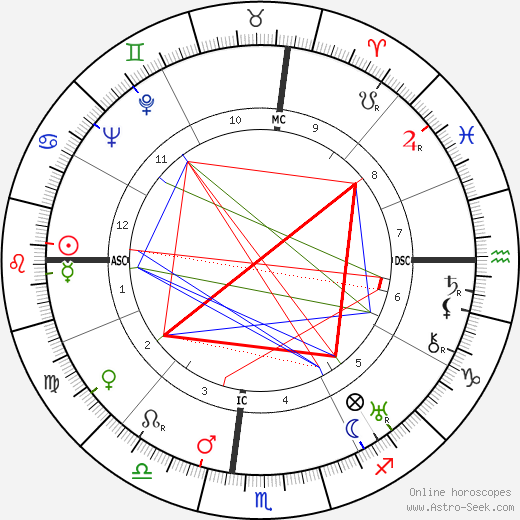 Habib Bourguiba astro natal birth chart, Habib Bourguiba horoscope, astrology