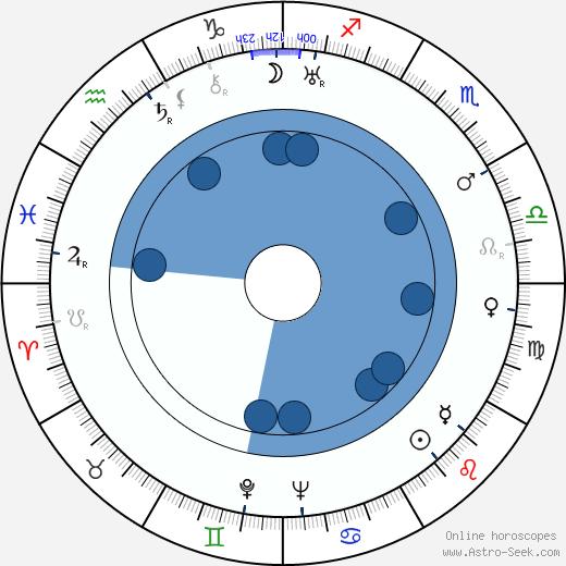 Helen Kane wikipedia, horoscope, astrology, instagram