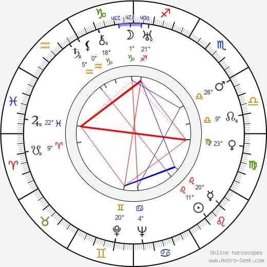Helen Kane birth chart, biography, wikipedia 2019, 2020