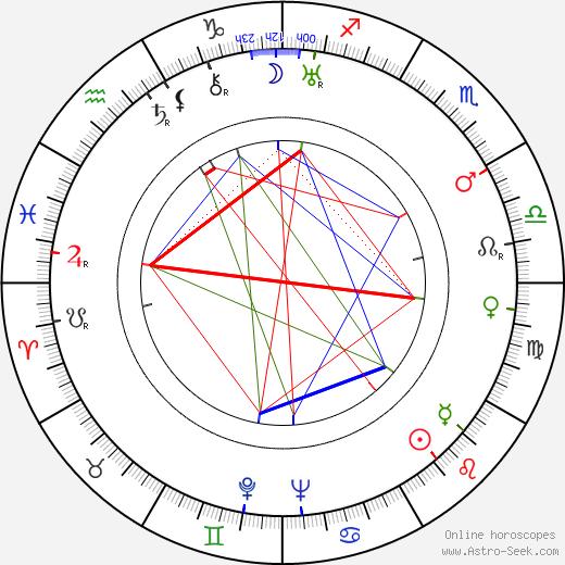Helen Kane birth chart, Helen Kane astro natal horoscope, astrology