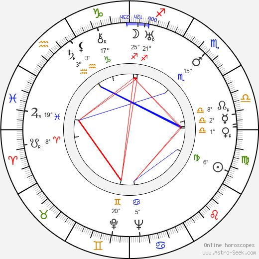 Hugh Harman birth chart, biography, wikipedia 2019, 2020