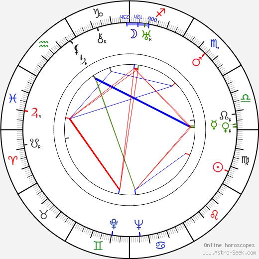 Hugh Harman astro natal birth chart, Hugh Harman horoscope, astrology
