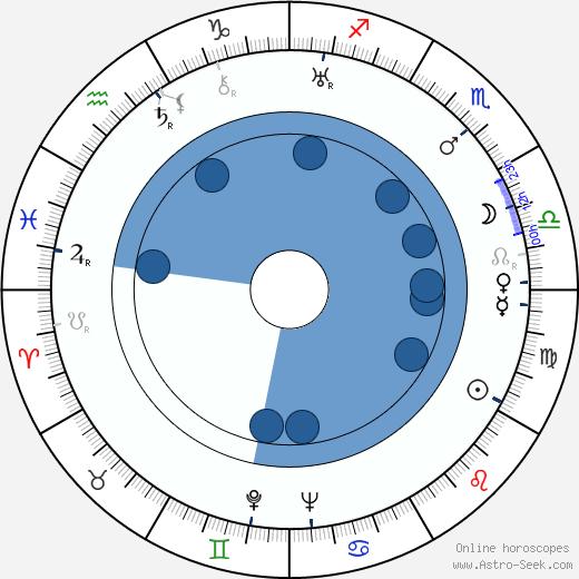 Ian Dalrymple wikipedia, horoscope, astrology, instagram