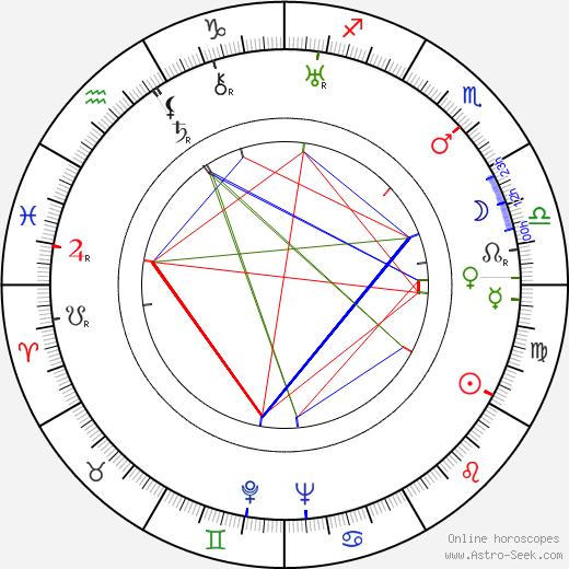 Ian Dalrymple astro natal birth chart, Ian Dalrymple horoscope, astrology