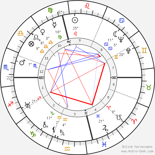 Isabel M. Hickey birth chart, biography, wikipedia 2018, 2019