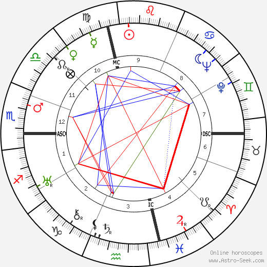 Isabel M. Hickey astro natal birth chart, Isabel M. Hickey horoscope, astrology