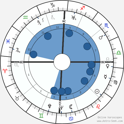 James Cozzens wikipedia, horoscope, astrology, instagram