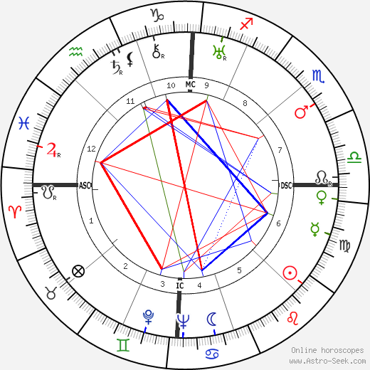 James Cozzens tema natale, oroscopo, James Cozzens oroscopi gratuiti, astrologia
