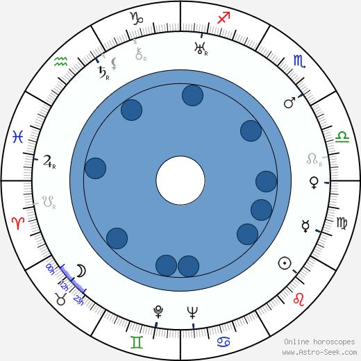 Jerome Cady wikipedia, horoscope, astrology, instagram