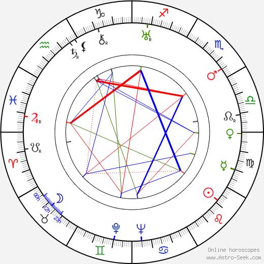 Jerome Cady день рождения гороскоп, Jerome Cady Натальная карта онлайн