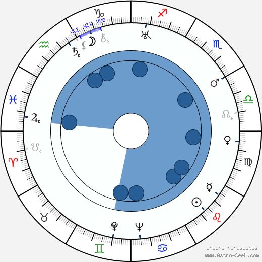 John Breckinridge wikipedia, horoscope, astrology, instagram