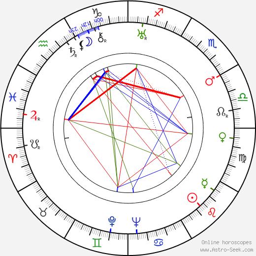 John Breckinridge день рождения гороскоп, John Breckinridge Натальная карта онлайн