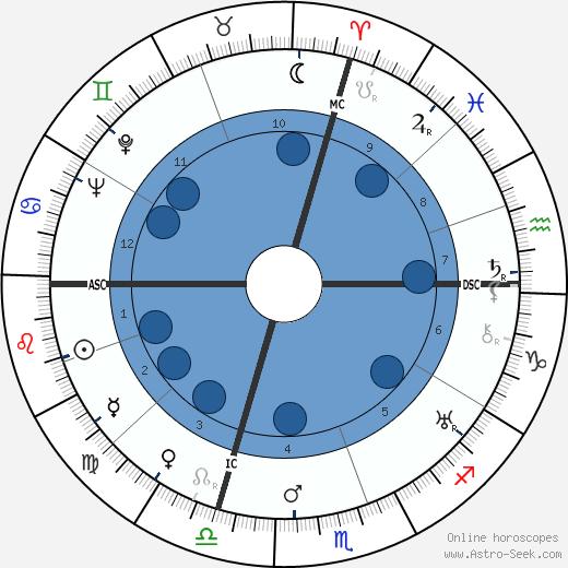 John North wikipedia, horoscope, astrology, instagram
