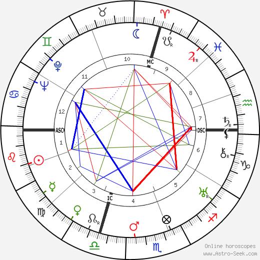 John North tema natale, oroscopo, John North oroscopi gratuiti, astrologia