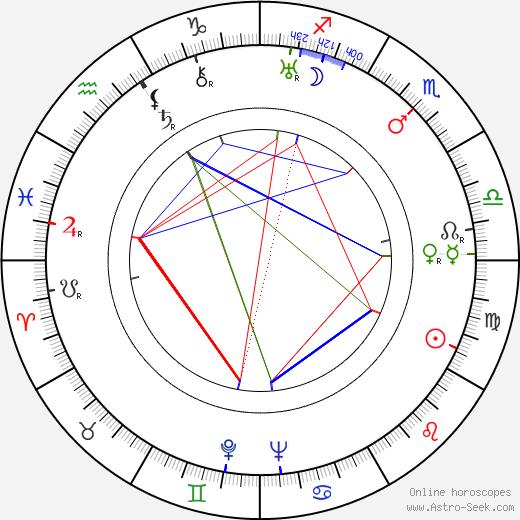 Jožo Nižnánsky день рождения гороскоп, Jožo Nižnánsky Натальная карта онлайн