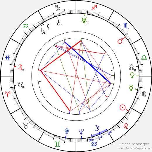 Leo Sarri tema natale, oroscopo, Leo Sarri oroscopi gratuiti, astrologia