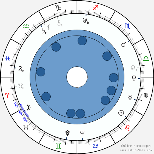 Millard Mitchell wikipedia, horoscope, astrology, instagram