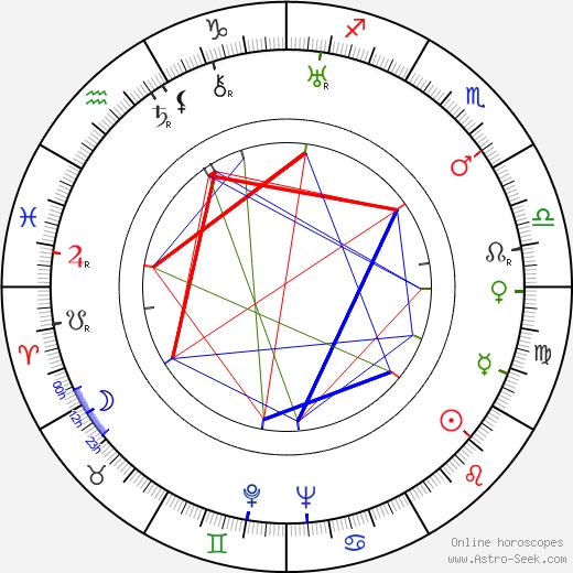 Миллард Митчелл Millard Mitchell день рождения гороскоп, Millard Mitchell Натальная карта онлайн