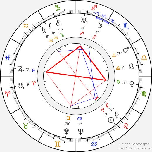 November 30 horoscope 2019 celebrity
