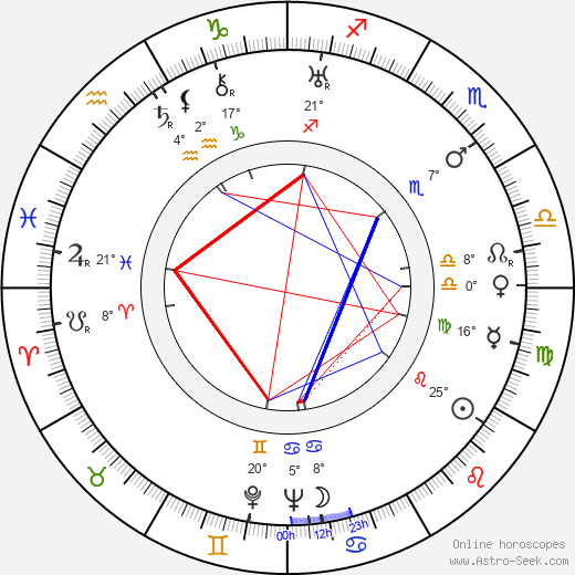 Nikoloz Shengelaya birth chart, biography, wikipedia 2019, 2020