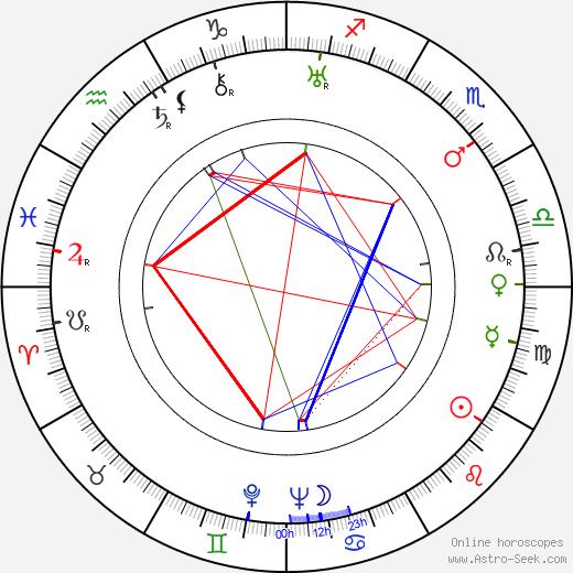 Nikoloz Shengelaya astro natal birth chart, Nikoloz Shengelaya horoscope, astrology
