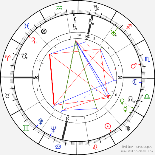 Peppino De Filippo astro natal birth chart, Peppino De Filippo horoscope, astrology