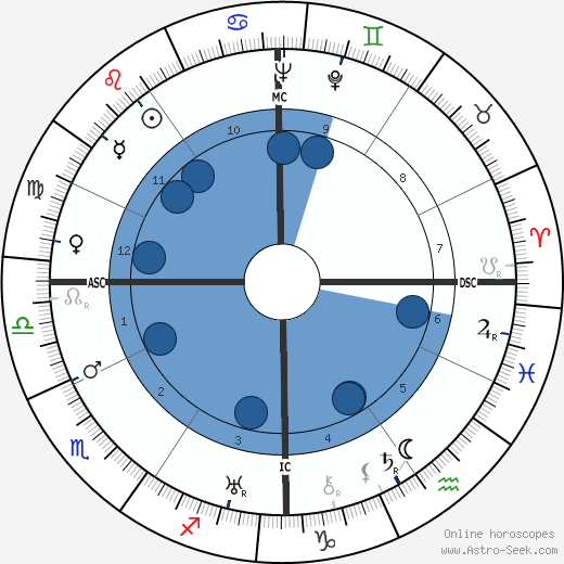 Ralph Bunche wikipedia, horoscope, astrology, instagram