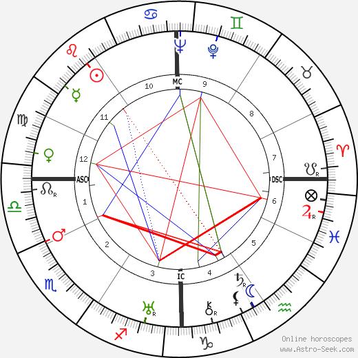 Ральф Банч Ralph Bunche день рождения гороскоп, Ralph Bunche Натальная карта онлайн