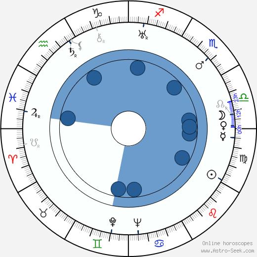 Simone Mareuil wikipedia, horoscope, astrology, instagram