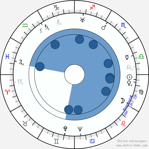A. C. Nor wikipedia, horoscope, astrology, instagram