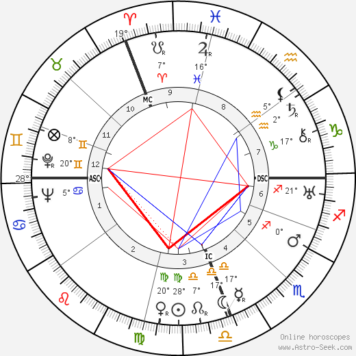 Alan Villiers birth chart, biography, wikipedia 2018, 2019