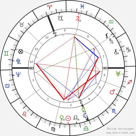 Alan Villiers astro natal birth chart, Alan Villiers horoscope, astrology