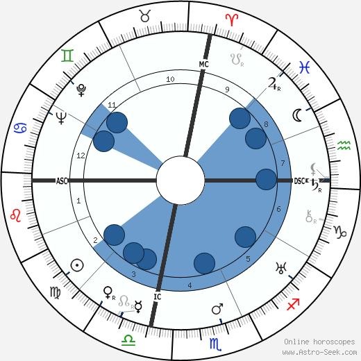 Alice Field wikipedia, horoscope, astrology, instagram