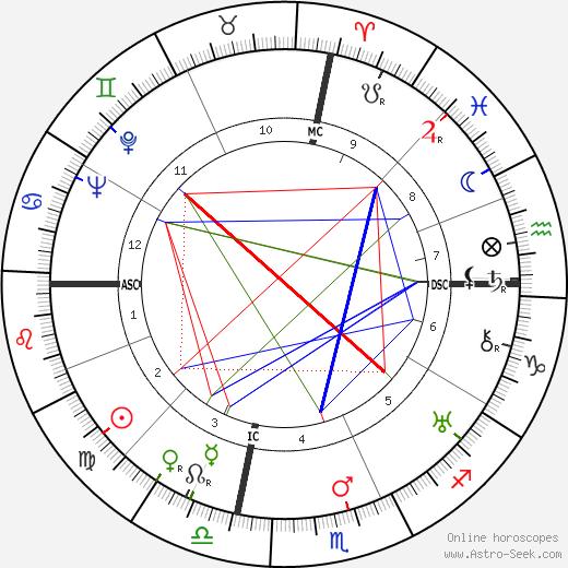 Alice Field день рождения гороскоп, Alice Field Натальная карта онлайн