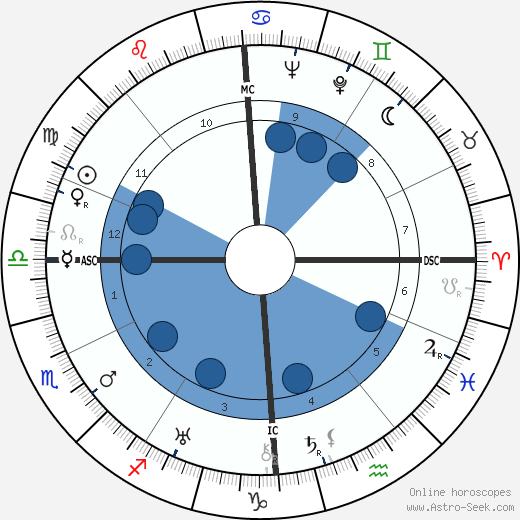 Claudette Colbert horoscope, astrology, sign, zodiac, date of birth, instagram