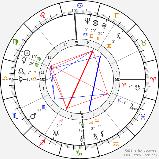 Claudette Colbert birth chart, biography, wikipedia 2018, 2019